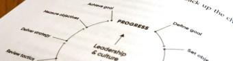 Book internal page action progress