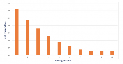 Google click rate by ranking position