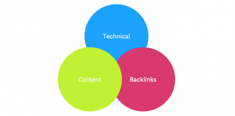 Seo technical content backlinks