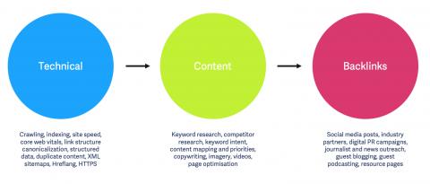 Seo priorities technical content backlinks