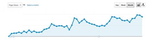 Organic search traffic growth blogs