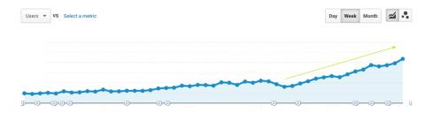 Organic search traffic growth ecommerce