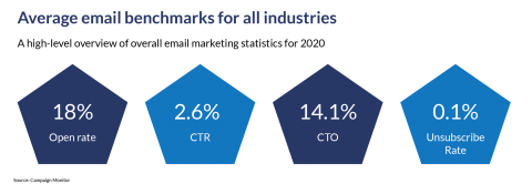 Email Benchmarks 2020
